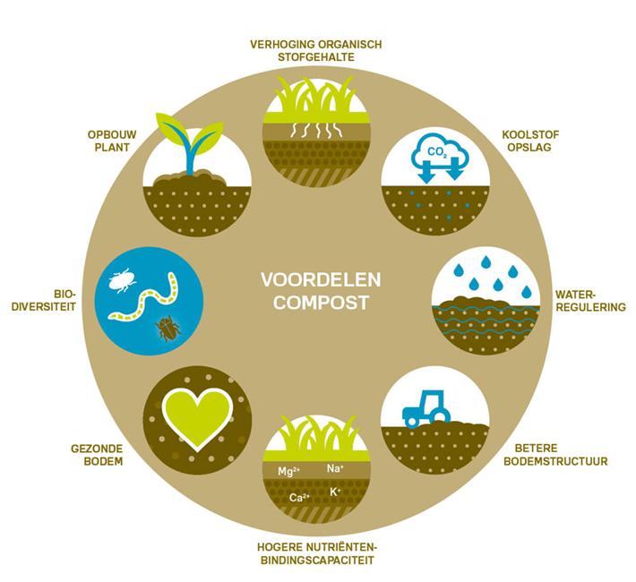 Infographic Voordelen van Compost